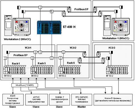 системы автоматизации НПС